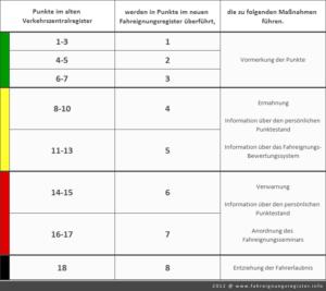 Umrechnung der Punkte aus dem Verkehrszentralregister in das geplante Fahreignungsregister